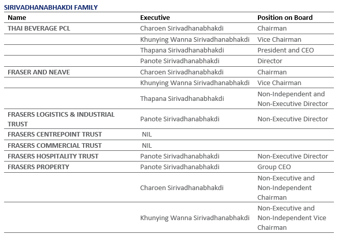 Highlights of Foreign Family Empires Listed on SGX